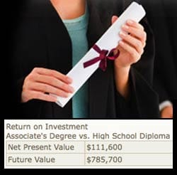 Compare Future Earnings of an Associate's Degree vs a High School Diploma